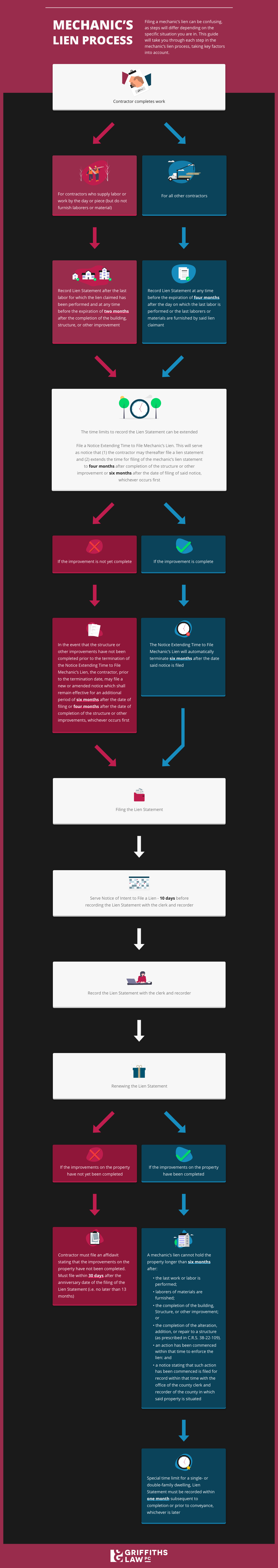 Infographic visual guide to filing a mechanic's lien in Colorado